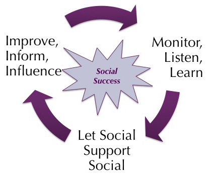Three Tenets of Social Media and Support