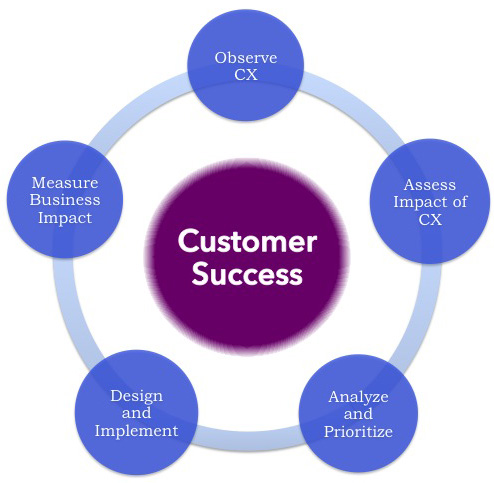 define customer satisfaction Measure customer satisfaction using the following metrics: csat, customer effort  score (ces), net promoter score (nps) let's compare them.