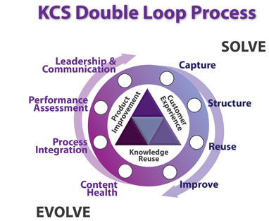 KCS Double Loop Process