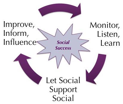 Three Tenets of Social Media & Support