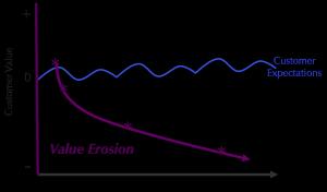 Value Erosion