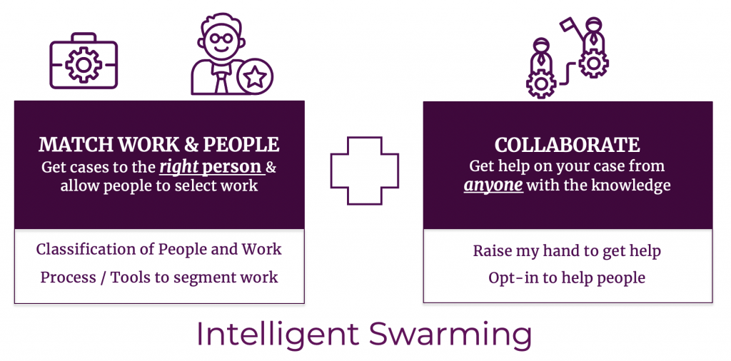 Intelligent Swarming: People-Matching + Collaboration